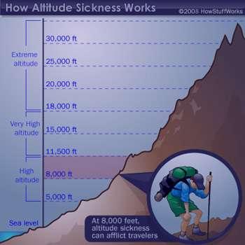 ارتفاعزدگی, بیماری ارتفاع, کاهش اکسیژن هوا
