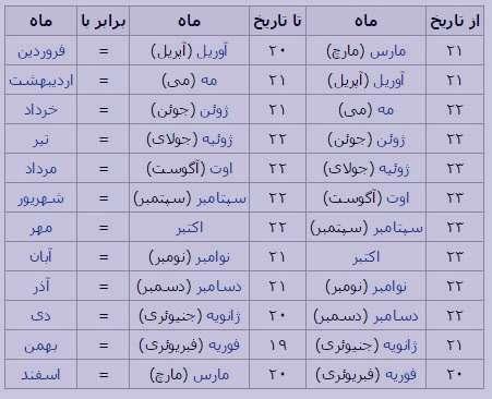 ماه های میلادی , ماه های میلادی به ترتیب , ماه های میلادی به انگلیسی , ماه های میلادی و معادل شمسی به عدد