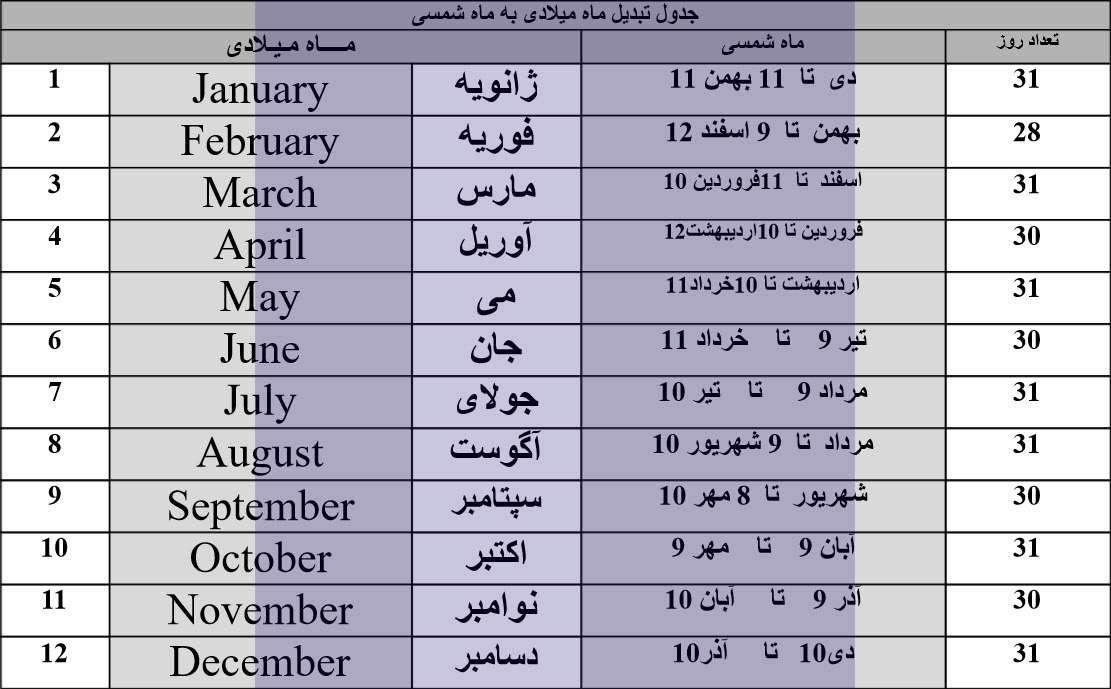 """میزان غرورمتولدین ماه ها همه چیز در مورد """"ماه های میلادی"""" به ترتیب و عدد و به ..."""